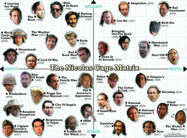 nickcage Chart